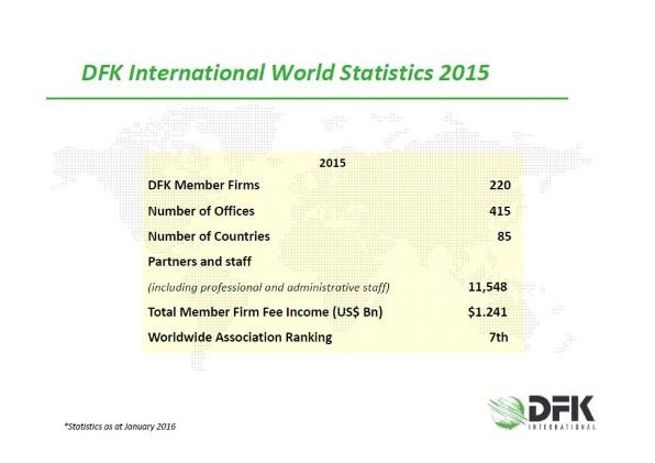 DFK Statistics 2014